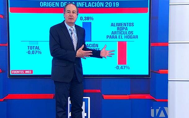 Datos de la inflación 2019