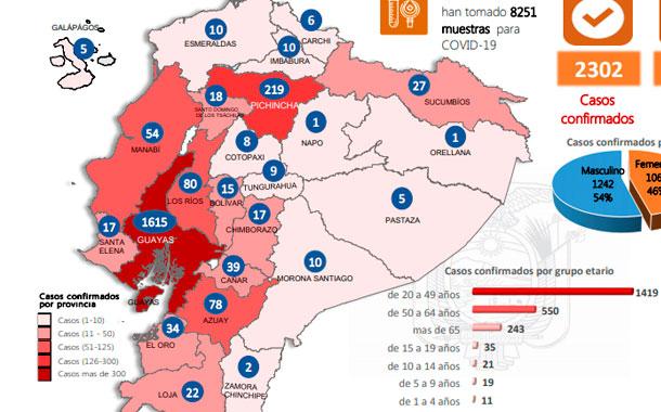 Guayas reporta 1 615 casos positivos; en el país existen 2 302 contagiados