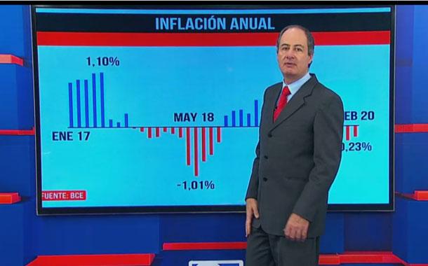 Datos de la inflación anual