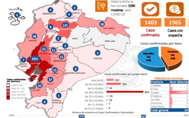 Los fallecidos de Covid-19 por provincia en Ecuador