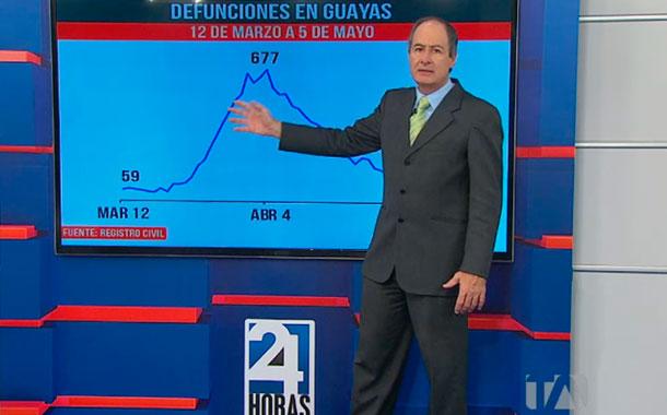 Defunciones en Guayas del 12 de marzo al 5 de mayo