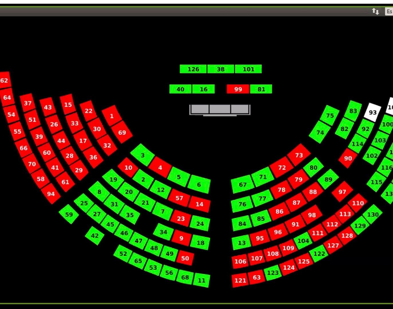 Ley de Ordenamiento de las Finanzas Públicas fue aprobada este sábado