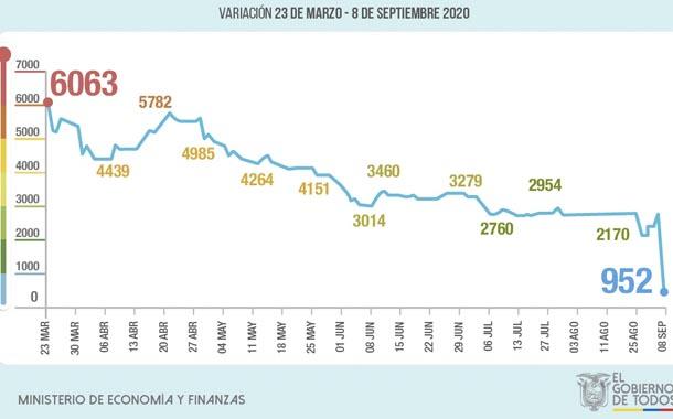 Riesgo país en Ecuador cae por debajo de los 1.000 puntos